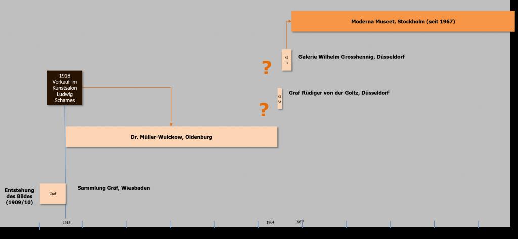 Marzella Timeline01